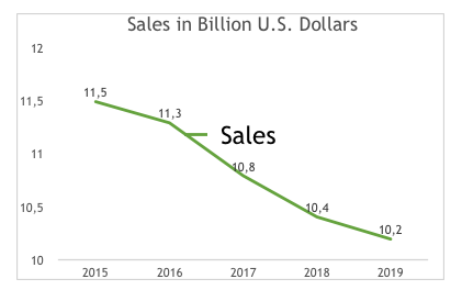 Subway sales in the period 2015-2019
